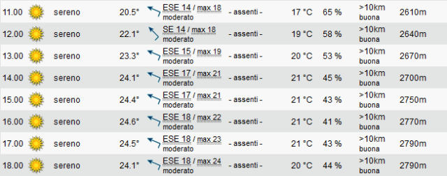 Previsioni Nijmegen