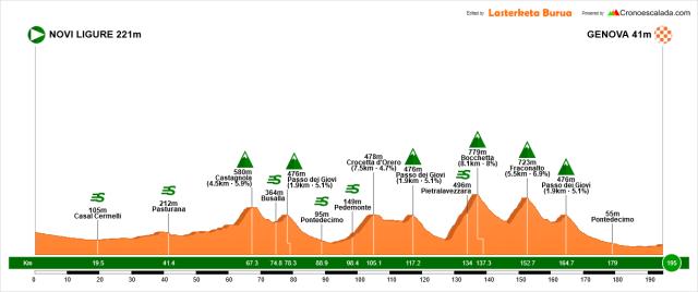 Giro dell'Appennino 2018